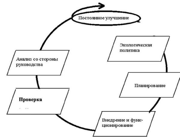 цикл стандарта ISO 14001
